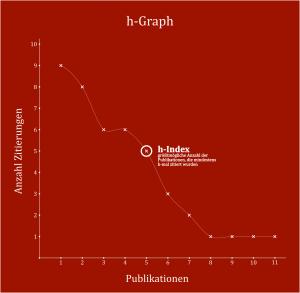 Beispiel für die Bildung eines h-Indexes