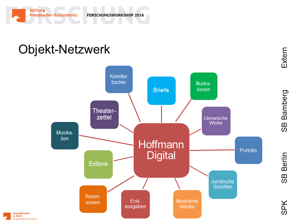 Hoffmann Digital