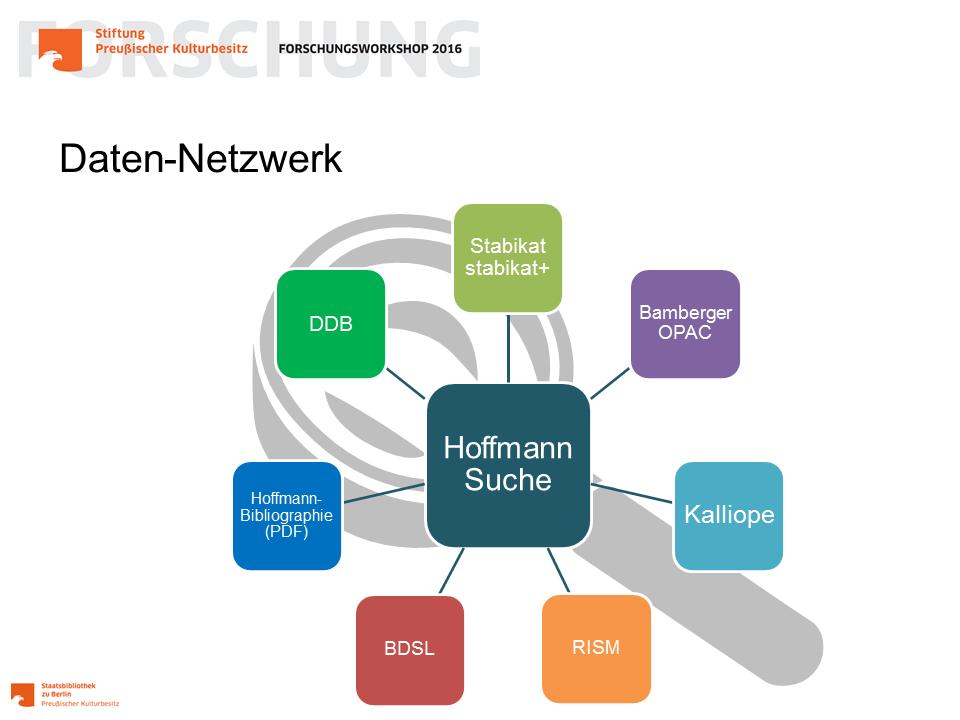 Hoffmann Suche