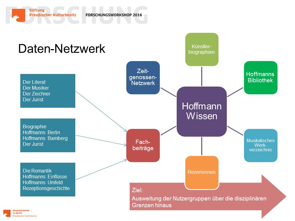Hoffmann Wissen