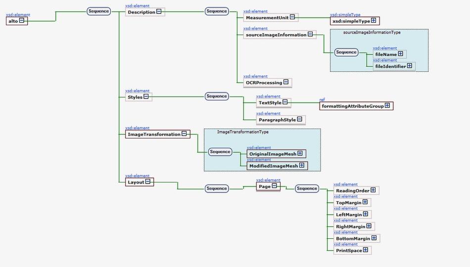 ALTO XML Schema