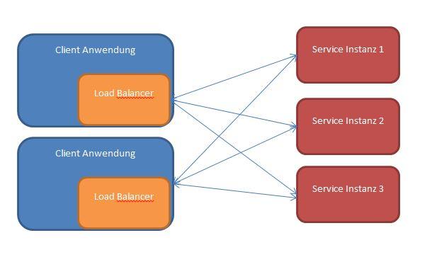 Dezentrales Load Balancing