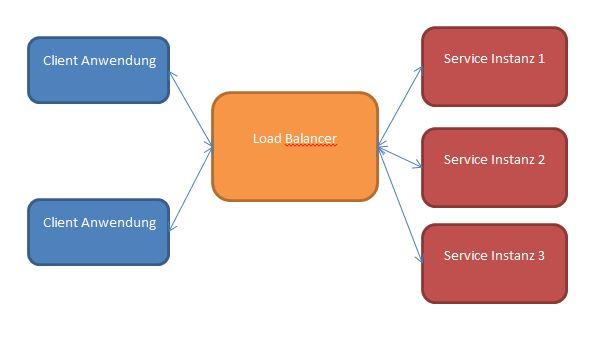 Zentrales Load Balancing